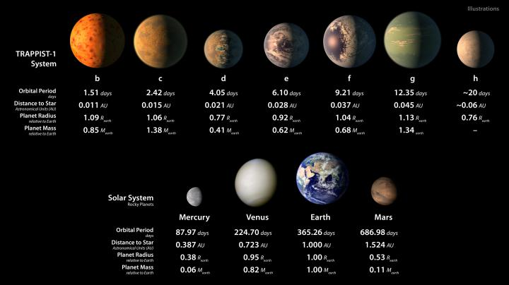 PIA21425_-_TRAPPIST-1_Statistics_Table